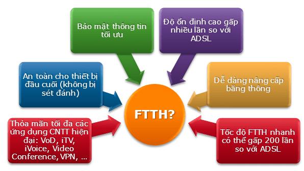 Tại sao nên lắp đặt internet cáp quang Viettel mà không lắp đặt internet cáp đồng ?